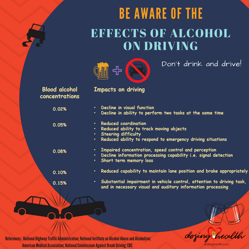 BAC and effects on driving