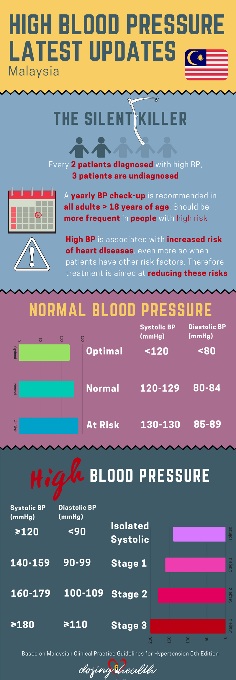 high blood pressureLatest updates